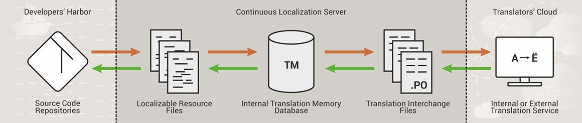 Continuous Localization