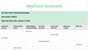 Applicant Scorecard