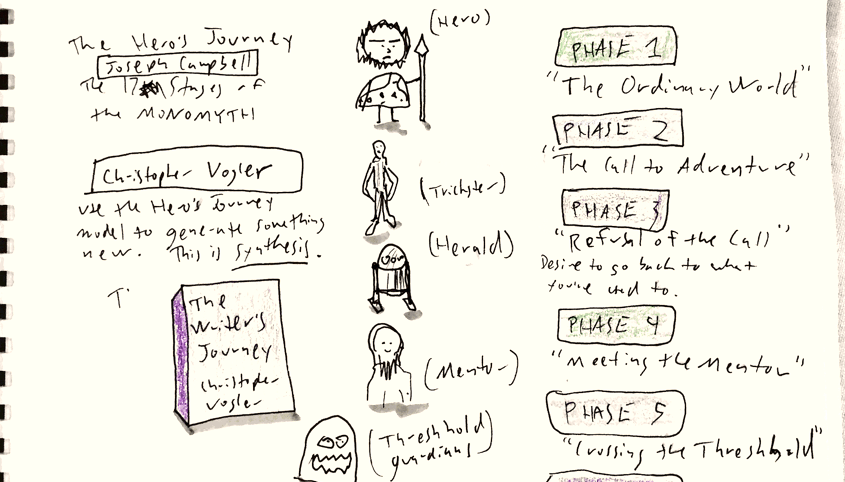 Jesse Day's Sketch Notes from ConFab