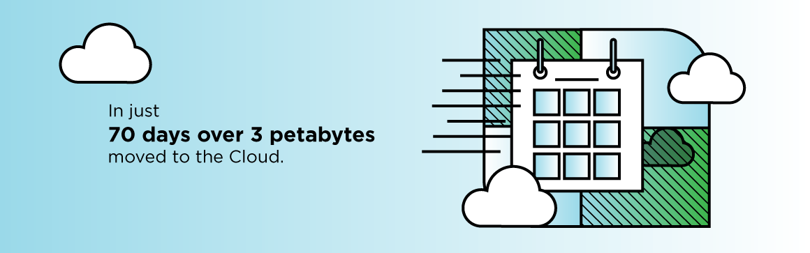 in 70 days 3 petabytes moved to the cloud