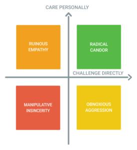 Radical Candor Graph