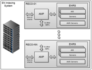 Reco Server Illustration