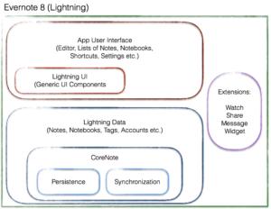 Evernote 8 Lightning