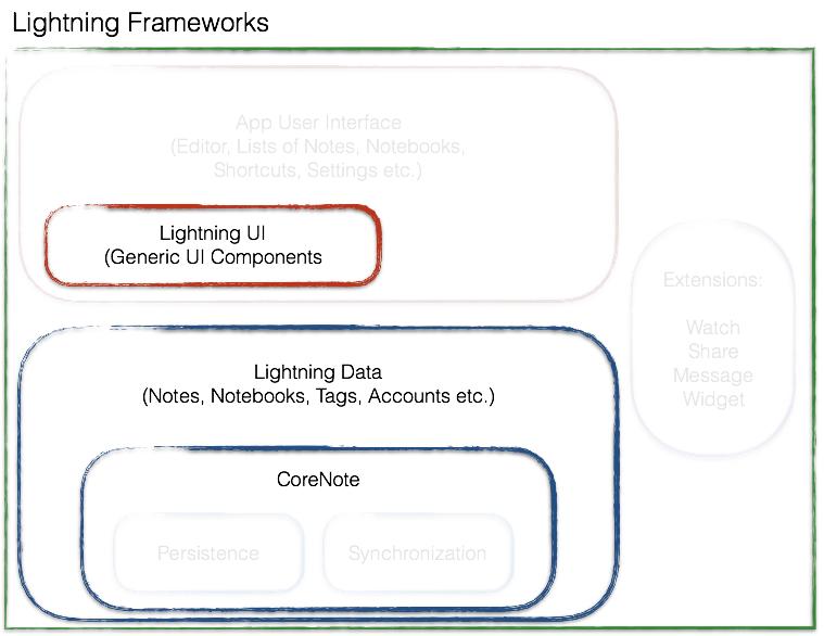 Lightning Frameworks