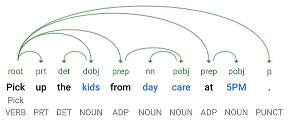 Sentence Tree