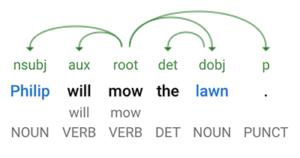 Auciliaries Sentence Tree