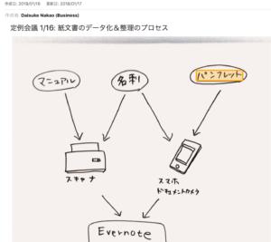 パソコンで「パンフレット」と検索して表示されたホワイトボードの写真